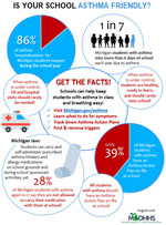 asthma in schools infographic