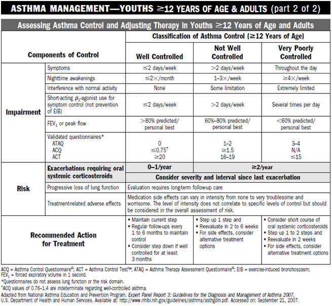 Chart For Essing Asthma Control And Adjusting Therapy In Children Twelve Years Of Age S