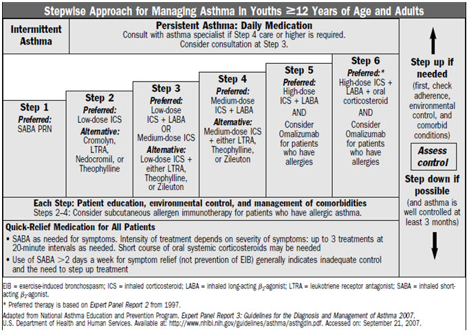 image of chart for stepwise approach for managing asthma in youths twelve years of age and adults